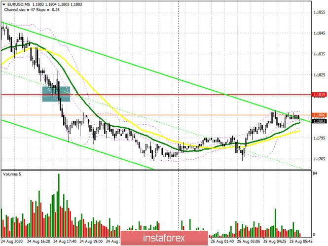 analytics5f448c0a7390c - EUR/USD: план на европейскую сессию 25 августа. Commitment of Traders COT отчеты (разбор вчерашних сделок). Неудачная попытка