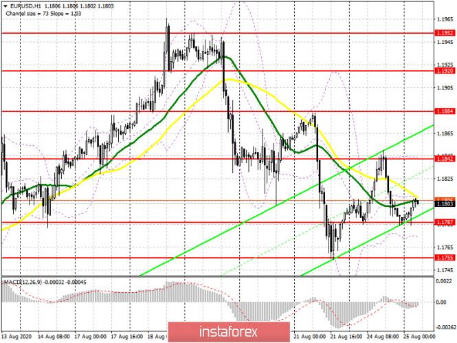 analytics5f448c10bdd05 - EUR/USD: план на европейскую сессию 25 августа. Commitment of Traders COT отчеты (разбор вчерашних сделок). Неудачная попытка