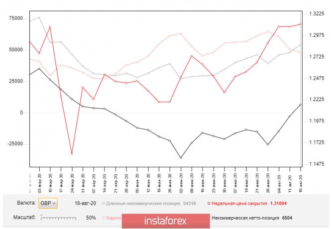 analytics5f448f3ea1fef - GBP/USD: план на европейскую сессию 25 августа. Commitment of Traders COT отчеты (разбор вчерашних сделок). Давление на фунт