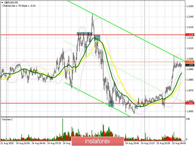analytics5f448f42d8fff - GBP/USD: план на европейскую сессию 25 августа. Commitment of Traders COT отчеты (разбор вчерашних сделок). Давление на фунт