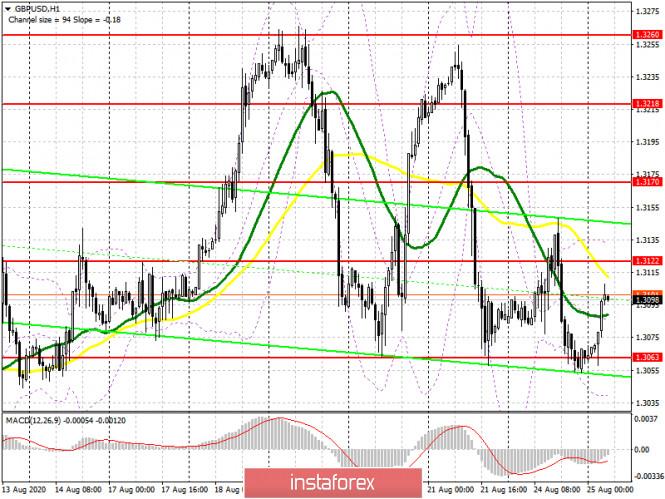 analytics5f448f515f238 - GBP/USD: план на европейскую сессию 25 августа. Commitment of Traders COT отчеты (разбор вчерашних сделок). Давление на фунт