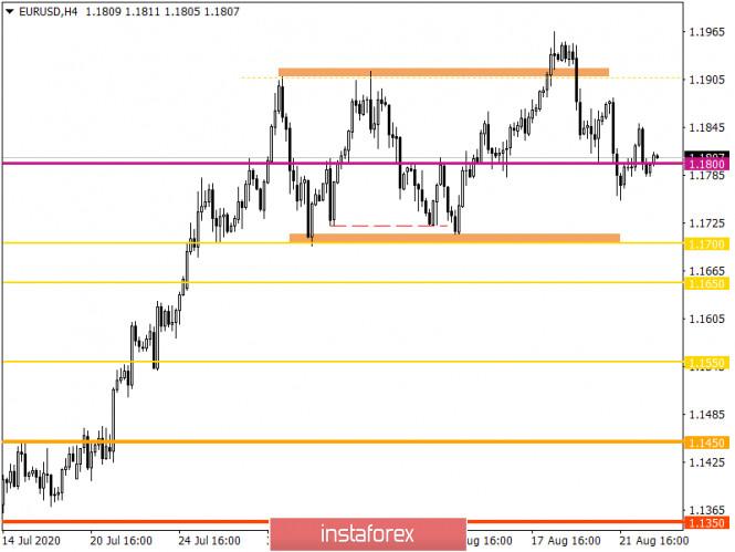 analytics5f44a9051b035 - Горящий прогноз по EUR/USD на 25.08.2020 и торговая рекомендация
