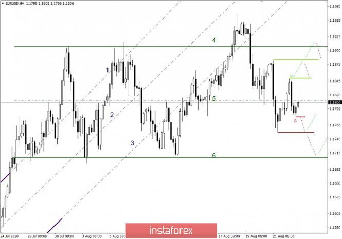 analytics5f44a9c369bf5 - Простые и понятные торговые рекомендации по валютным парам EURUSD и GBPUSD – 25.08.20