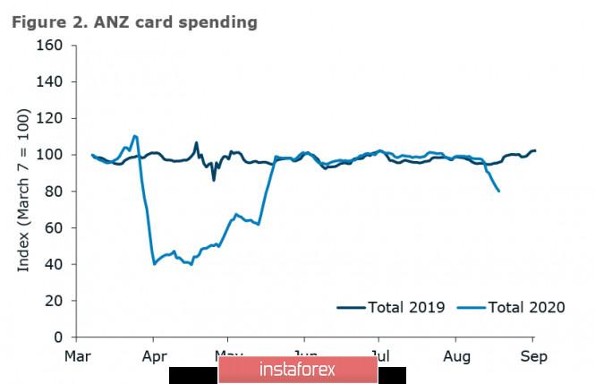 analytics5f44b02e8397f - Рынки ищут позитив для возобновления роста, но найти его всё сложнее. Обзор USD, NZD, AUD