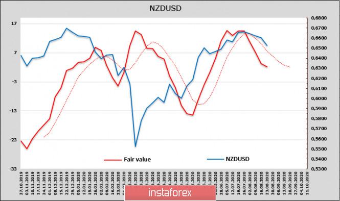 analytics5f44b040d3714 - Рынки ищут позитив для возобновления роста, но найти его всё сложнее. Обзор USD, NZD, AUD