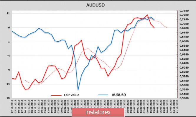analytics5f44b04cb971a - Рынки ищут позитив для возобновления роста, но найти его всё сложнее. Обзор USD, NZD, AUD