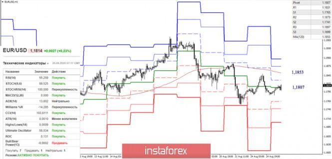 analytics5f44c51682de9 - EUR/USD и GBP/USD 25 августа – рекомендации технического анализа