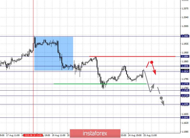 analytics5f44cdfdf3c8a - Фрактальный анализ по основным валютным парам на 25 августа