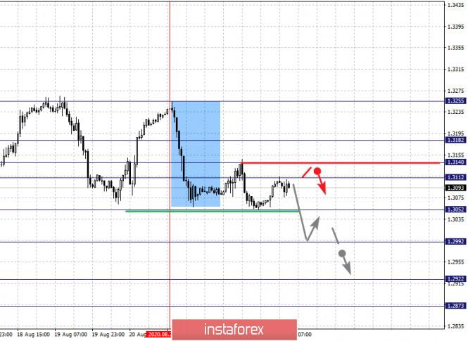 analytics5f44ce08cda35 - Фрактальный анализ по основным валютным парам на 25 августа