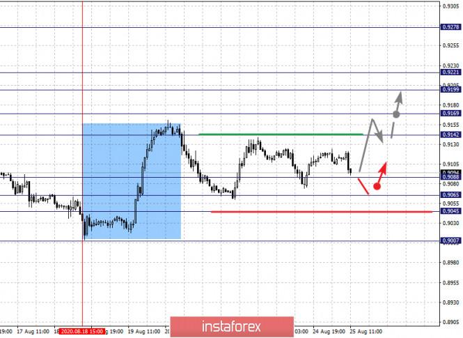 analytics5f44ce1b3427d - Фрактальный анализ по основным валютным парам на 25 августа
