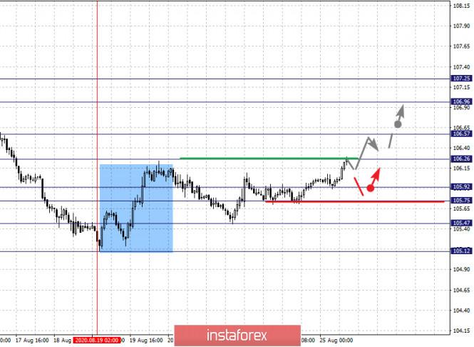 analytics5f44ce276943e - Фрактальный анализ по основным валютным парам на 25 августа