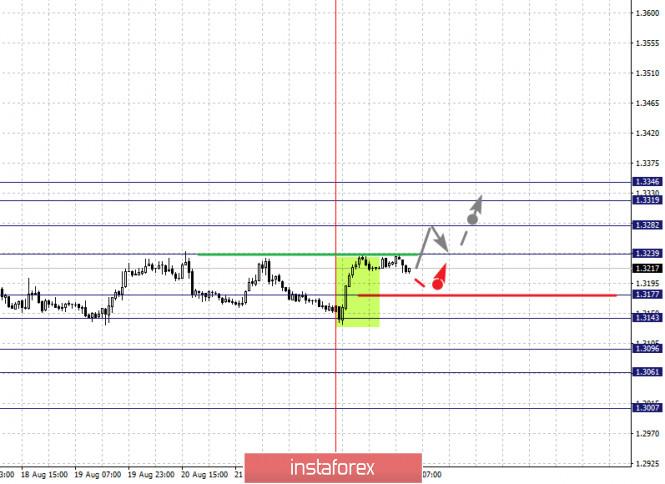 analytics5f44ce3fe956a - Фрактальный анализ по основным валютным парам на 25 августа