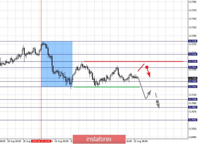analytics5f44ce5a4f70e - Фрактальный анализ по основным валютным парам на 25 августа