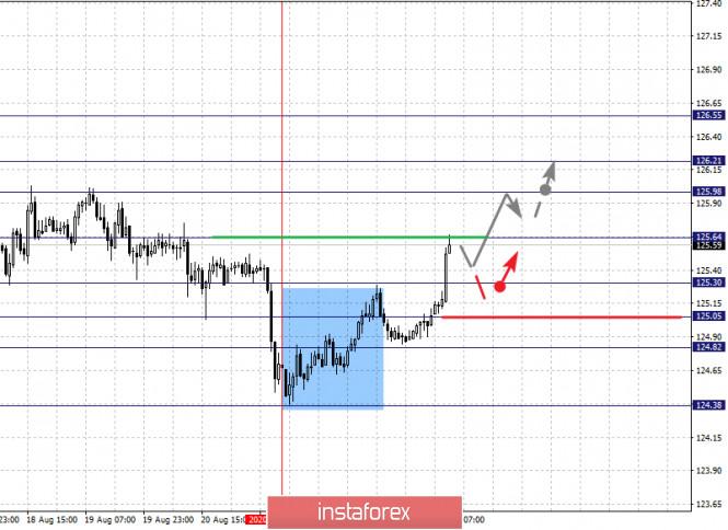 analytics5f44ce76f017b - Фрактальный анализ по основным валютным парам на 25 августа