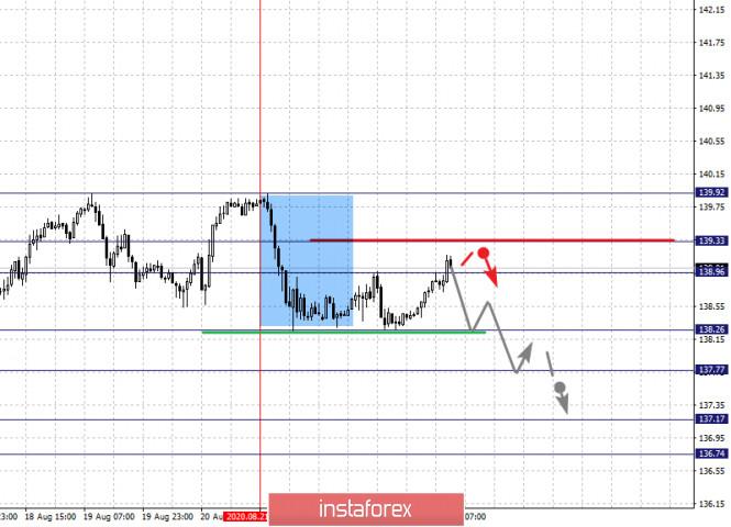 analytics5f44ce878cae1 - Фрактальный анализ по основным валютным парам на 25 августа