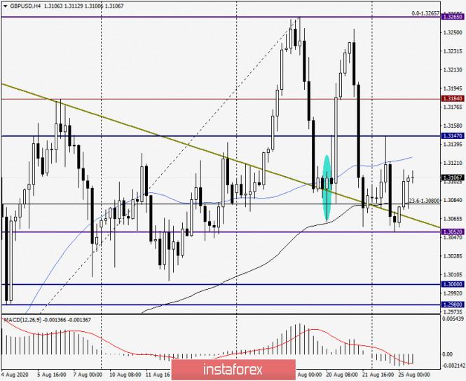 analytics5f44da80e8ffb - Анализ и прогноз по GBP/USD на 25 августа 2020 года