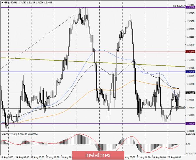 analytics5f44da9285e4d - Анализ и прогноз по GBP/USD на 25 августа 2020 года