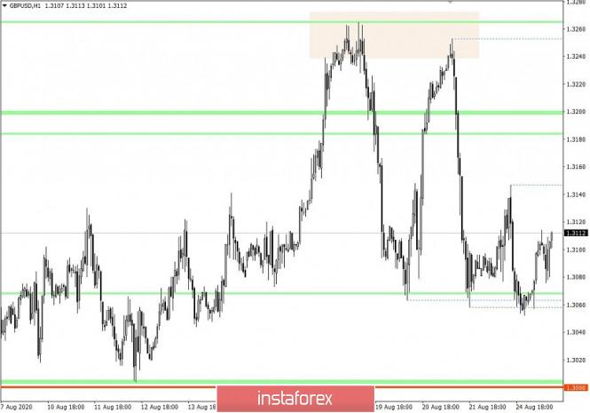 analytics5f44db304d29e - Торговые рекомендации по валютной паре GBPUSD – расстановка торговых ордеров (25 августа)