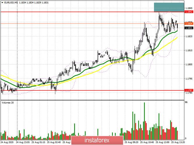 analytics5f44f22b5da9c - EUR/USD: план на американскую сессию 25 августа (разбор утренних сделок). Евро постепенно возвращает позиции, а быки забирают