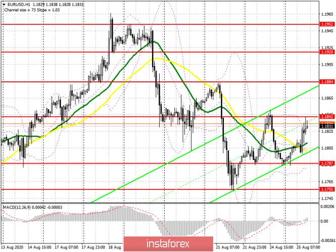 analytics5f44f23142160 - EUR/USD: план на американскую сессию 25 августа (разбор утренних сделок). Евро постепенно возвращает позиции, а быки забирают