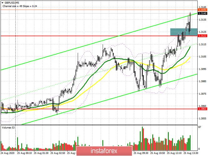 analytics5f44f28876c15 - GBP/USD: план на американскую сессию 25 августа (разбор утренних сделок). Точка входа в длинные позиции фунта и борьба за