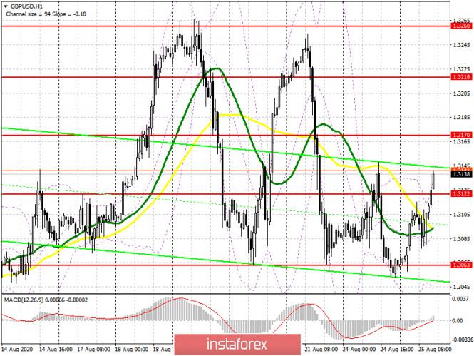 analytics5f44f2908adc8 - GBP/USD: план на американскую сессию 25 августа (разбор утренних сделок). Точка входа в длинные позиции фунта и борьба за