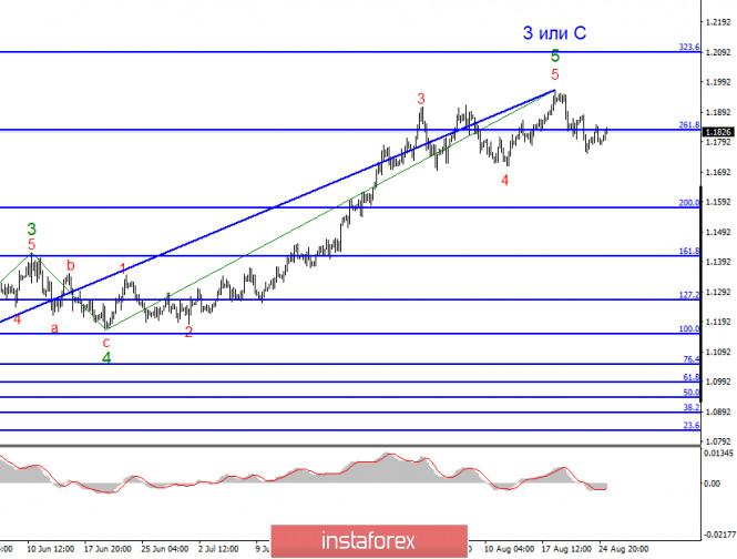 analytics5f44faba242e8 - Анализ EUR/USD 25 августа. Антикитайская международная политика США сохранится, если Трамп выиграет выборы в ноябре
