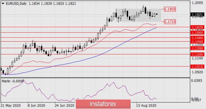 analytics5f45cf5ce4595 - Прогноз по EUR/USD на 26 августа 2020 года