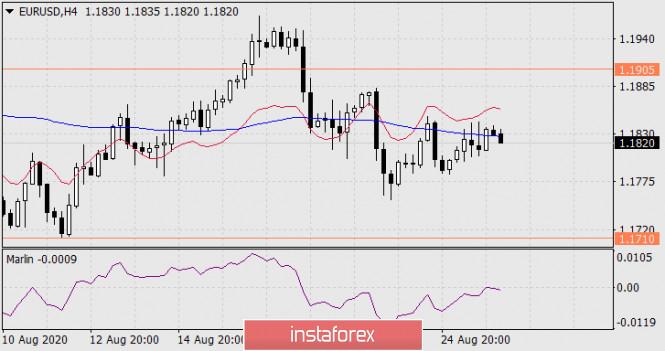 analytics5f45cf709ac74 - Прогноз по EUR/USD на 26 августа 2020 года