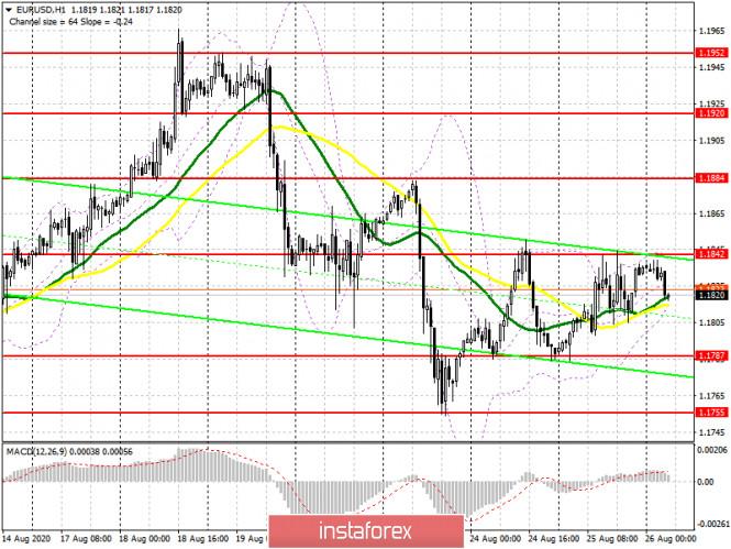 analytics5f45e0d821492 - EUR/USD: план на европейскую сессию 26 августа (разбор вчерашних сделок). Отсутствие реакции на слабые фундаментальные данные