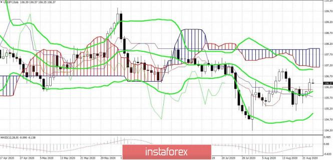 analytics5f45f215d1f17 - USD/JPY. Бесхарактерная иена и уязвимый доллар