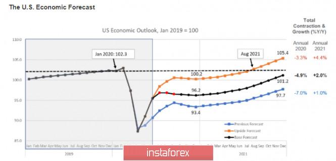 analytics5f45ff02101fc - Потребительское доверие в США падает рекордными темпами, от ФРС требуются решительные и нестандартные действия. Обзор USD,
