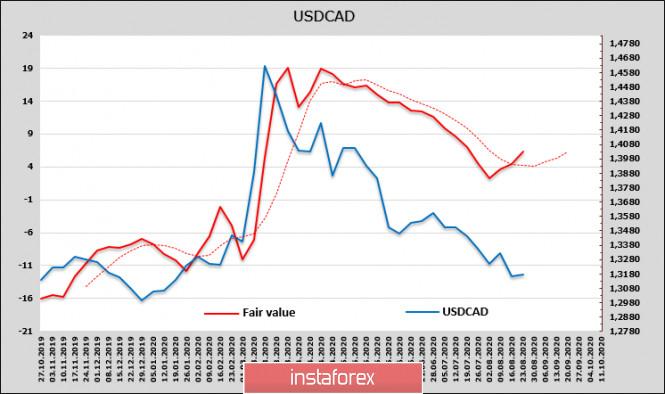 analytics5f45ff13878a8 - Потребительское доверие в США падает рекордными темпами, от ФРС требуются решительные и нестандартные действия. Обзор USD,