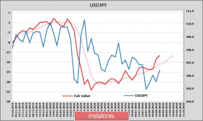 analytics5f45ff20933dd - Потребительское доверие в США падает рекордными темпами, от ФРС требуются решительные и нестандартные действия. Обзор USD,