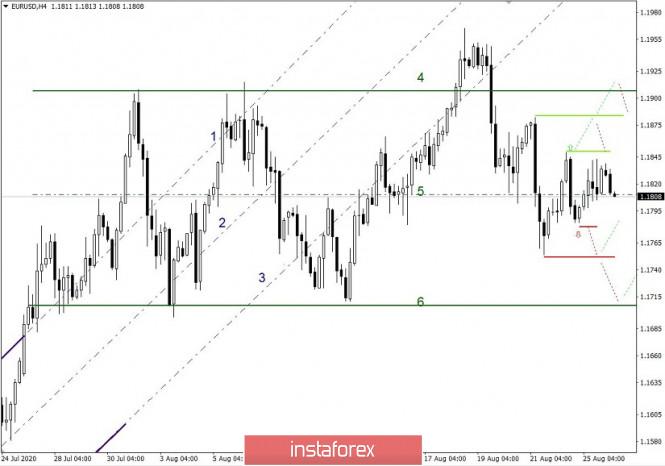 analytics5f45ff7101a19 - Простые и понятные торговые рекомендации по валютным парам EURUSD и GBPUSD – 26.08.20