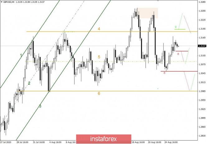 analytics5f45ff7bda82a - Простые и понятные торговые рекомендации по валютным парам EURUSD и GBPUSD – 26.08.20