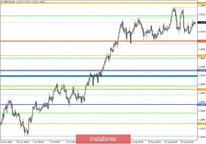 analytics5f46082fe258c - Торговые рекомендации по валютной паре GBPUSD – расстановка торговых ордеров (26 августа)