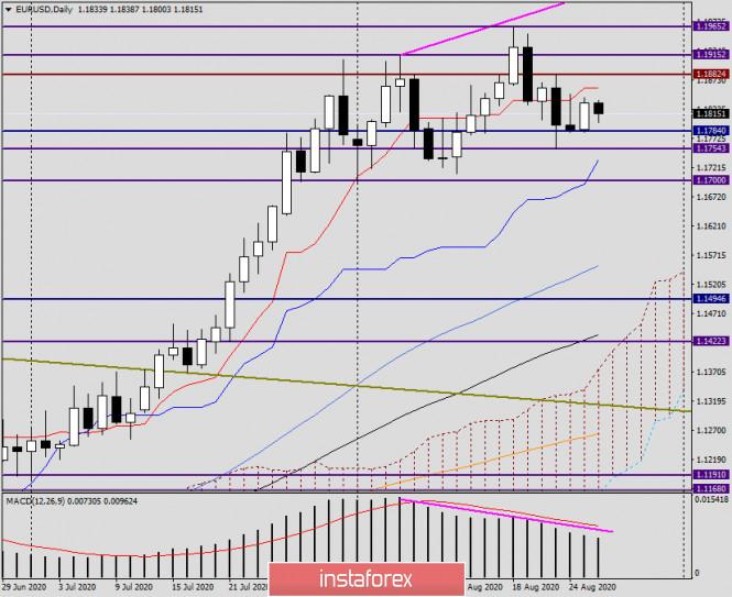 analytics5f461798d2170 - Анализ и прогноз по EUR/USD на 26 августа 2020 года