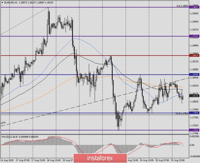 analytics5f4617a777eaf - Анализ и прогноз по EUR/USD на 26 августа 2020 года
