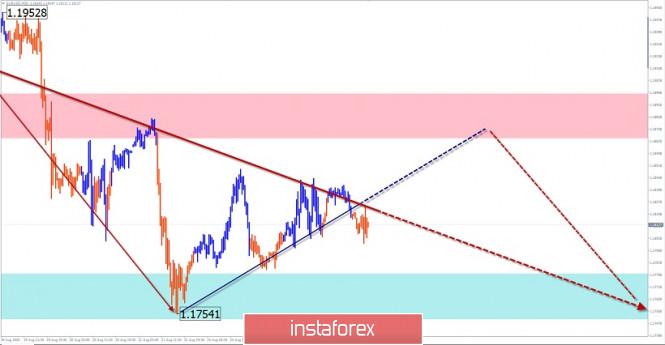 analytics5f462259787f2 - Упрощенный волновой анализ и прогноз EUR/USD, USD/JPY, GBP/JPY на 26 августа