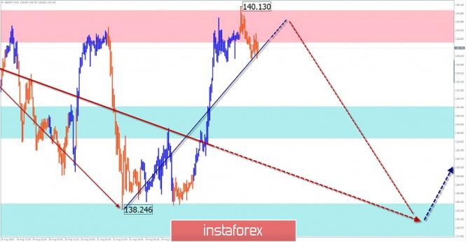 analytics5f46228358b00 - Упрощенный волновой анализ и прогноз EUR/USD, USD/JPY, GBP/JPY на 26 августа