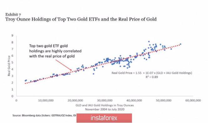 analytics5f4643ad96e65 - Золото теряет контроль