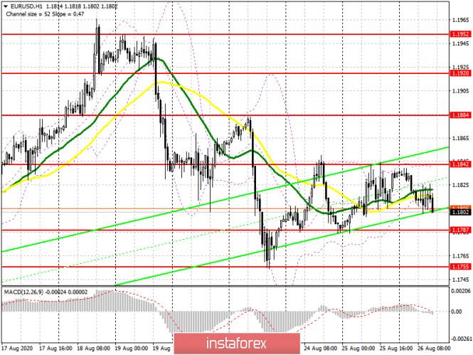 analytics5f4651c576bab - EUR/USD: план на американскую сессию 26 августа (разбор утренних сделок). Торговля остается в канале. Давление на евро может