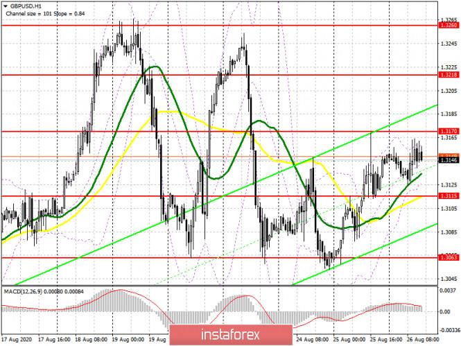 analytics5f465206a4c1e - GBP/USD: план на американскую сессию 26 августа (разбор утренних сделок). Фунт топчется на одном месте. Сигналы по входу