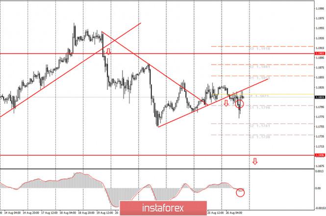 analytics5f4696818d087 - Аналитика и торговые сигналы для начинающих. Как торговать валютную пару EUR/USD 27 августа? Анализ сделок среды. Подготовка