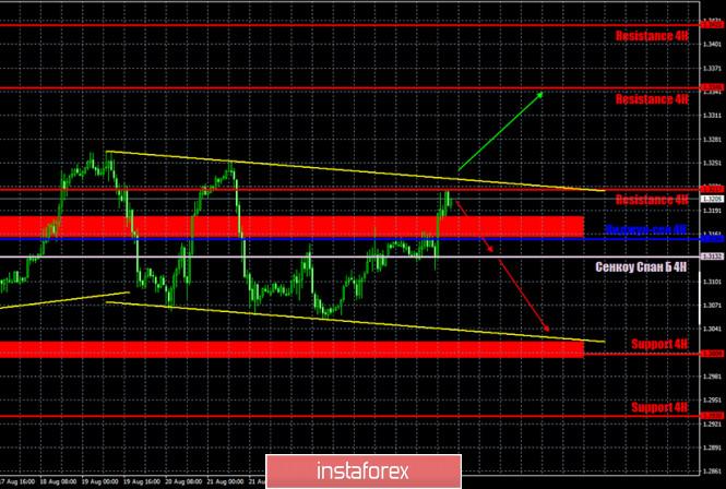 analytics5f46f8d969795 - Горящий прогноз и торговые сигналы по паре GBP/USD на 27 августа. Отчет Commitments of traders. Британская валюта встретила