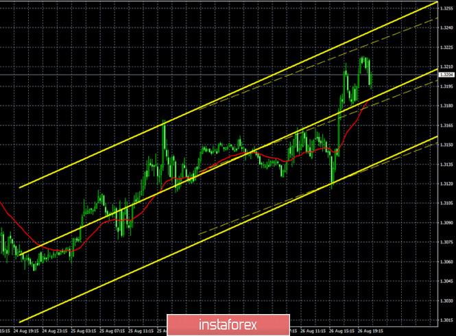 analytics5f46f90c62a61 - Горящий прогноз и торговые сигналы по паре GBP/USD на 27 августа. Отчет Commitments of traders. Британская валюта встретила