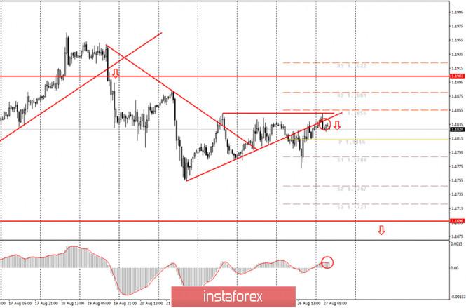 analytics5f474540e1a7b - Аналитика и торговые сигналы для начинающих. Как торговать валютную пару EUR/USD 27 августа? План по открытию и закрытию