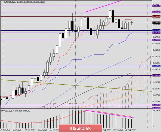 analytics5f476645e1c7c - Анализ и прогноз по EUR/USD на 27 августа 2020 года