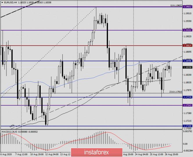 analytics5f476657467ac - Анализ и прогноз по EUR/USD на 27 августа 2020 года